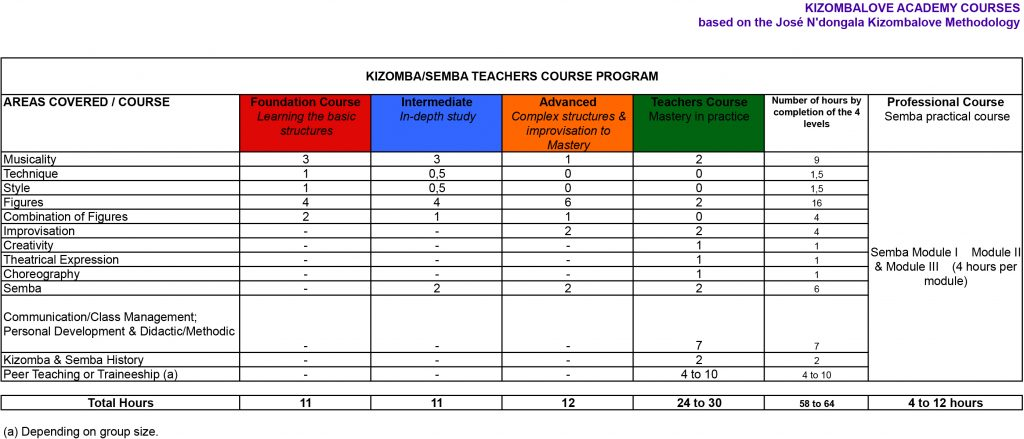 Kizomba-teachers-course-Program-V8C(1)